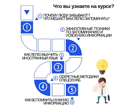 Школа развития памяти
